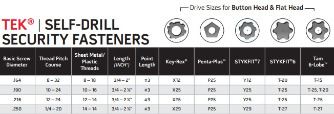 Self Locking Nut >> Drill Fast and Accurate with Bryce Fastener's Self-Drilling Security Screws - Bryce Fastener